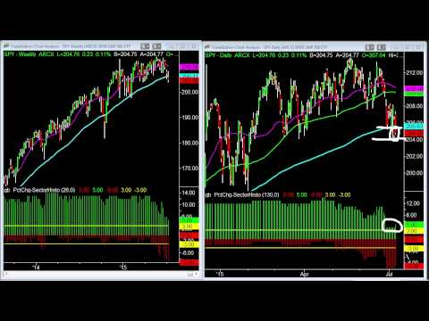 How To Use Market Sectors To Determine Major Buy and Sell Levels In The S&P 500