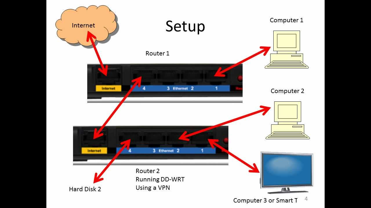 Connect two routers on one network, one router is running VPN and DD ...