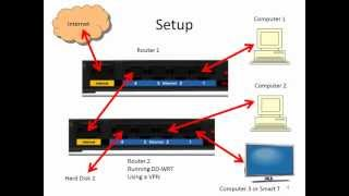 Connect two routers on one network, one router is running VPN and DD-WRT