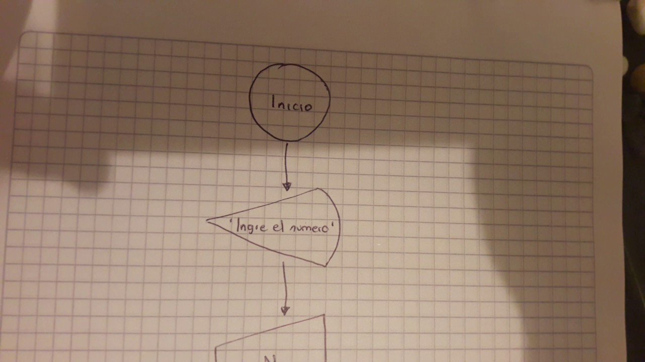 Determinar si un numero es par o impar por medio de un diagrama de determinar si un numero es par o impar por medio de un diagrama de flujo ccuart Image collections