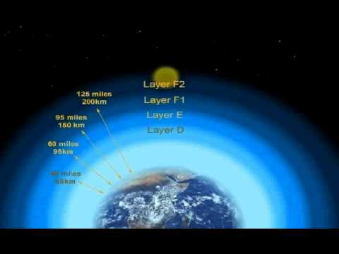 The Earth's ionosphere Layers