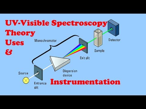 UV Vis spectroscopy explained lecture|By Muhammad Nasir