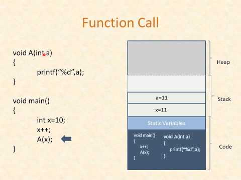 Recursion and Stack - English