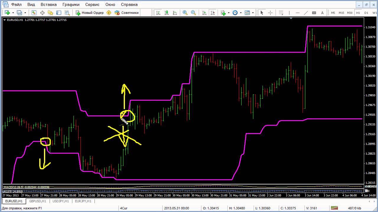 Индикатор форекс ценовой канал вебинары торговля биржа