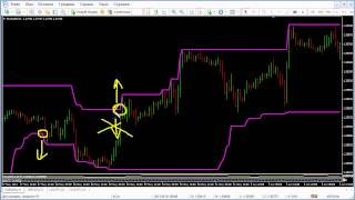 Ценовой канал (Канал Дончиана) и его применение (Форекс, Forex)
