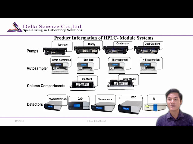 HPLC Product Presentation