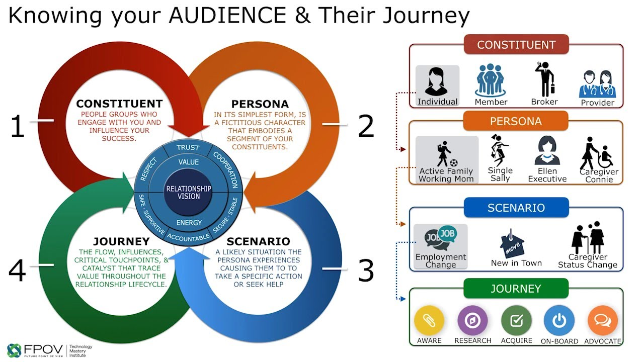 Relationship Journey Mapping Process Overview YouTube - Persona journey map