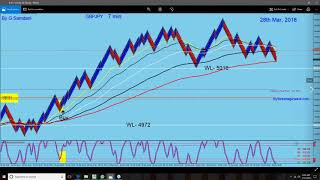 Forex, GBP-USD, GBP-AUD, GBP-NZD, GBP-CAD, GBPJPY, etc.....Trades this week 03-30-18.