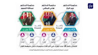 راصد: الحكومة أكملت 14 % من التزاماتها المقدمة -(23-6-2019)
