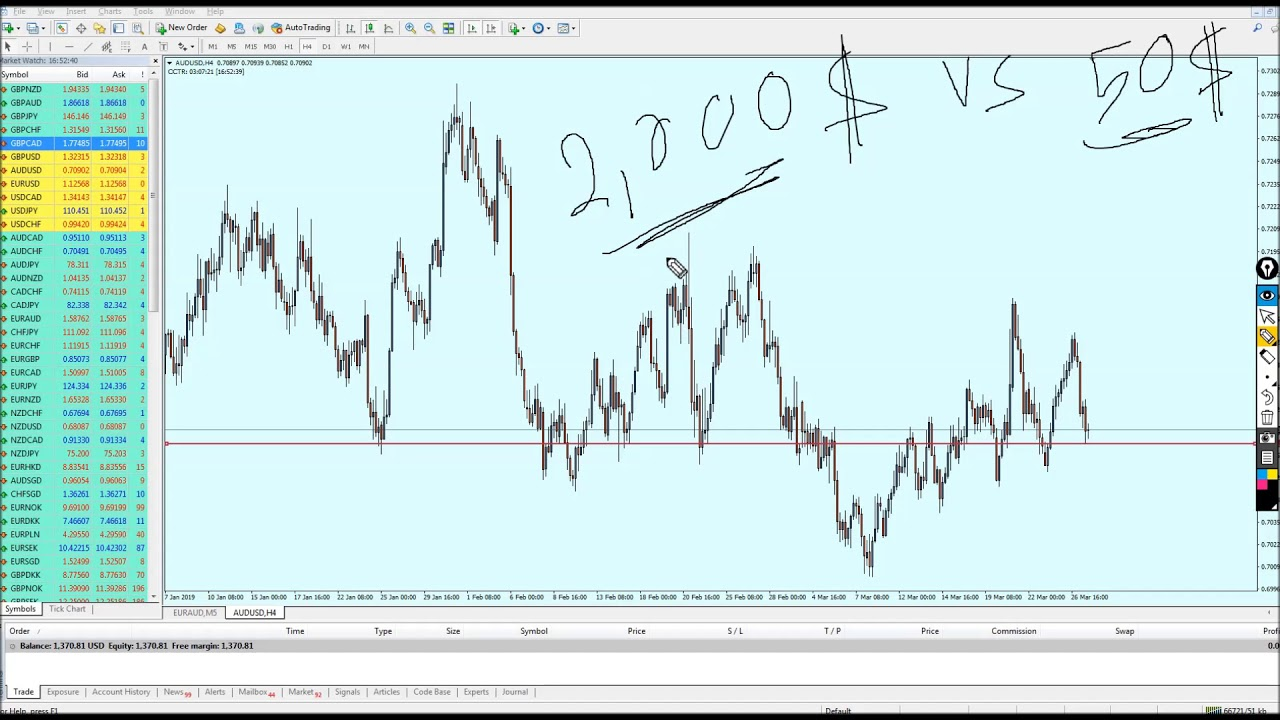 Forex How To Handle The Losing Trades