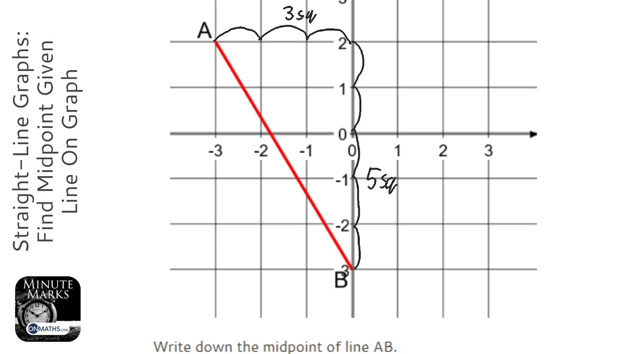 Straight-Line Graphs: Find Midpoint Given Line On Graph (Decimal  Coordinates) (Grade 3) - GCSE Maths