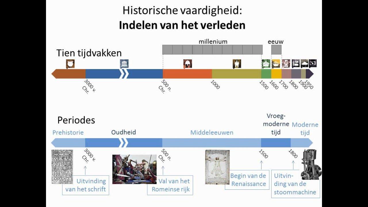 Historische Vaardigheden: Indelen Van Het Verleden