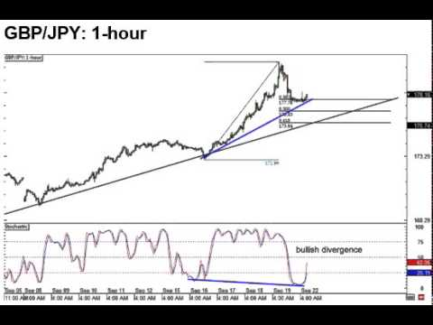 GBP/JPY 1H Forex Analysis 09.22