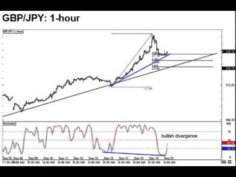 GBP/JPY 1H Forex Analysis 09.22