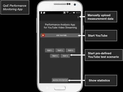 EuCNC Paris '15 mPlane - YoMoApp - Performance Monitoring of Mobile Networks