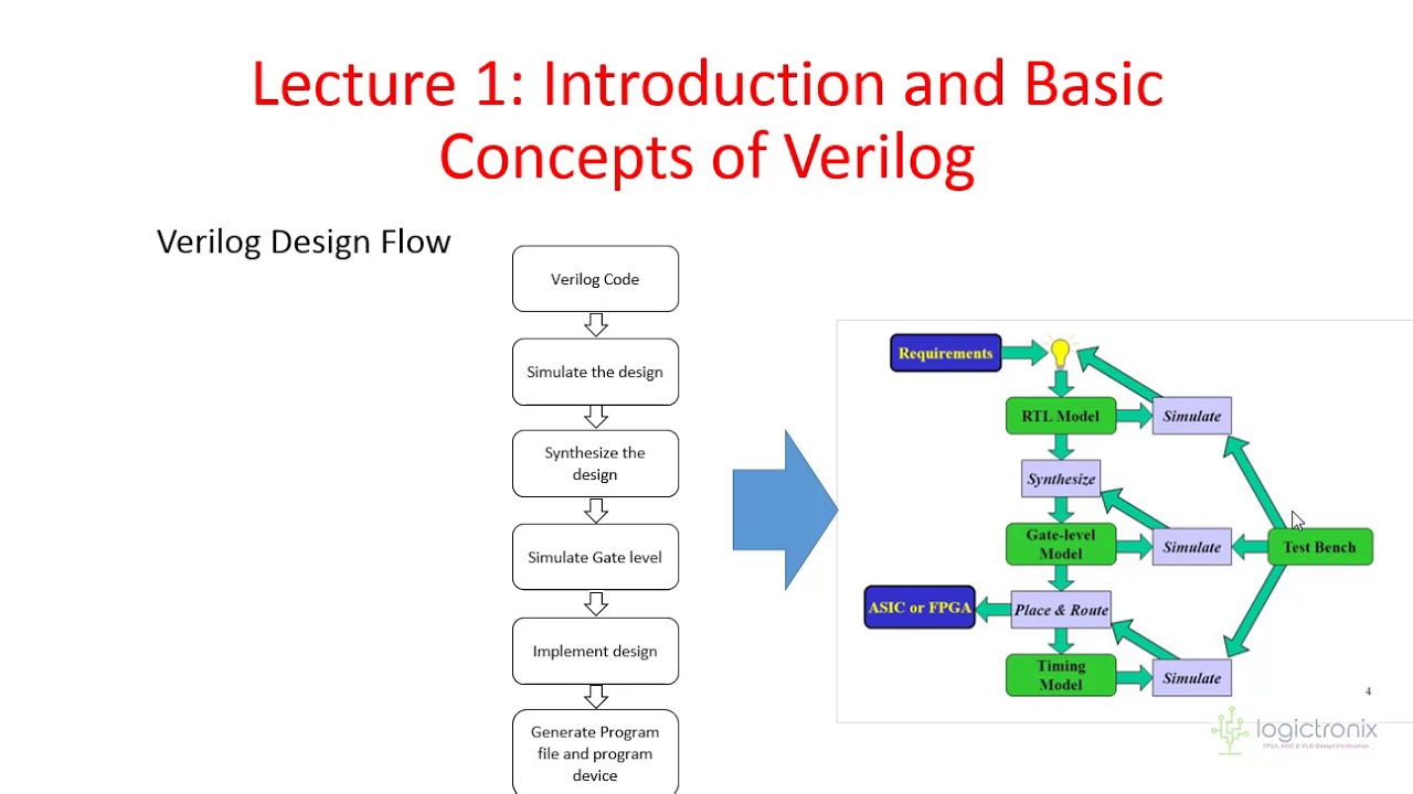 Verilog/VHDL/Tcl Tutorials – LogicTronix