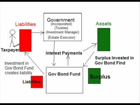 CAFR Fraud Asset Conversion Bonds Arbitrage Ponzi Tax Debt Scheme Surplus Theft