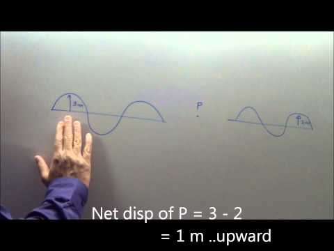 principle of superposition of waves