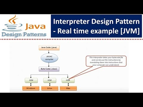 Interpreter Design pattern - Real time example [JVM]