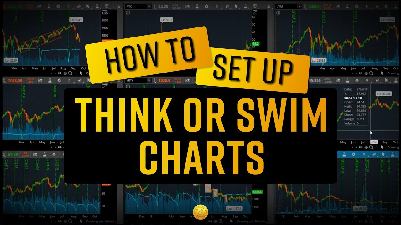 How to set up Think or Swim Charts