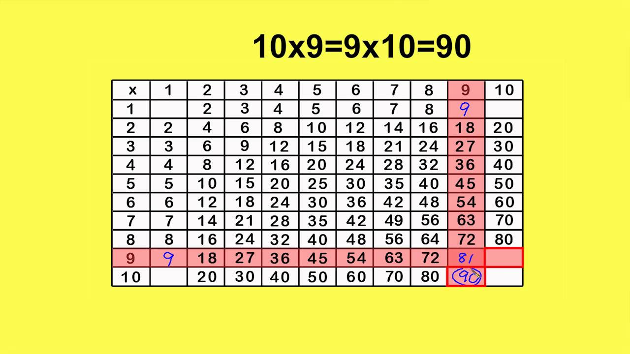 Multiplication chart x9 by peter weatherall youtube multiplication chart x9 by peter weatherall geenschuldenfo Image collections