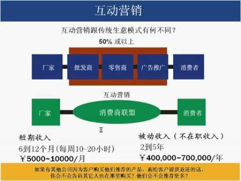 網絡21 - 安利 - 商業計劃書 - Amway Business Plan - Chinese - Cihan Türkan