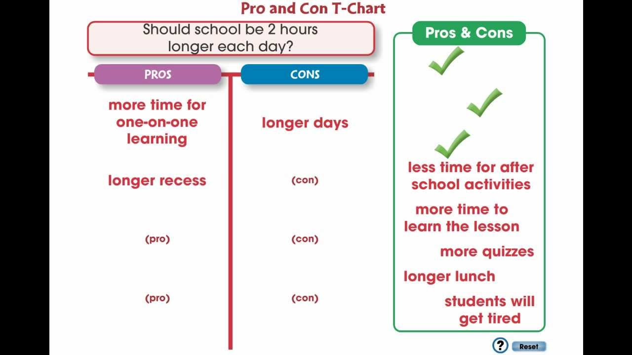 cc how to write an essay pro and con t chart mini