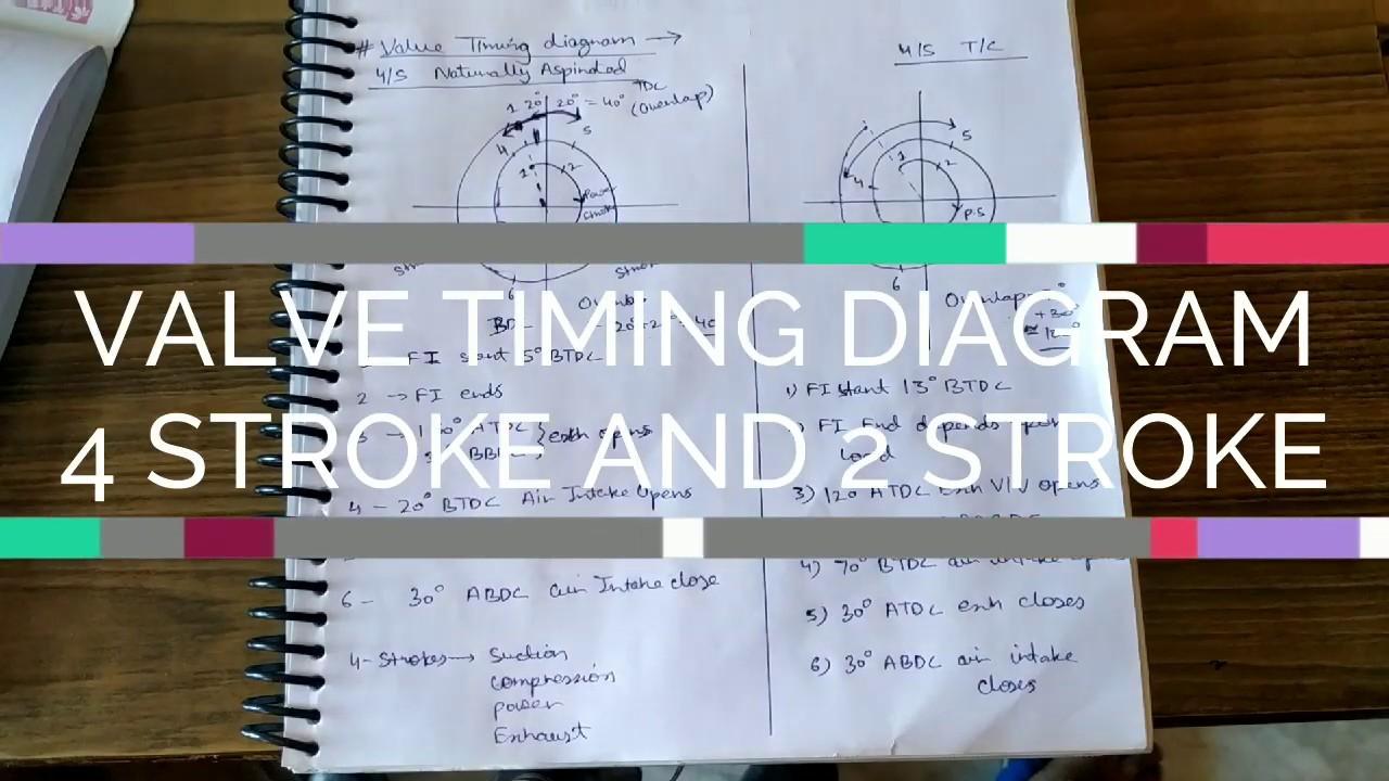 VALVE TIMING DIAGRAM | 4 STROKE & 2 STROKE