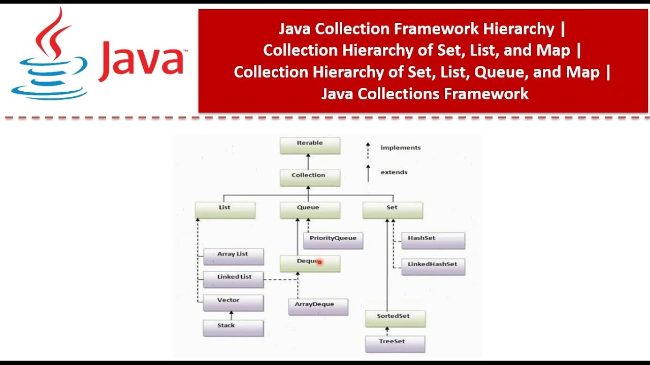 Java Collections Framework Hierarchy   Collection Hierarchy of Set, List,  and Map