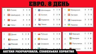 Чемпионата Европы по футболу EURO 2020 2 тур Таблицы Результаты Расписание Англия удивила
