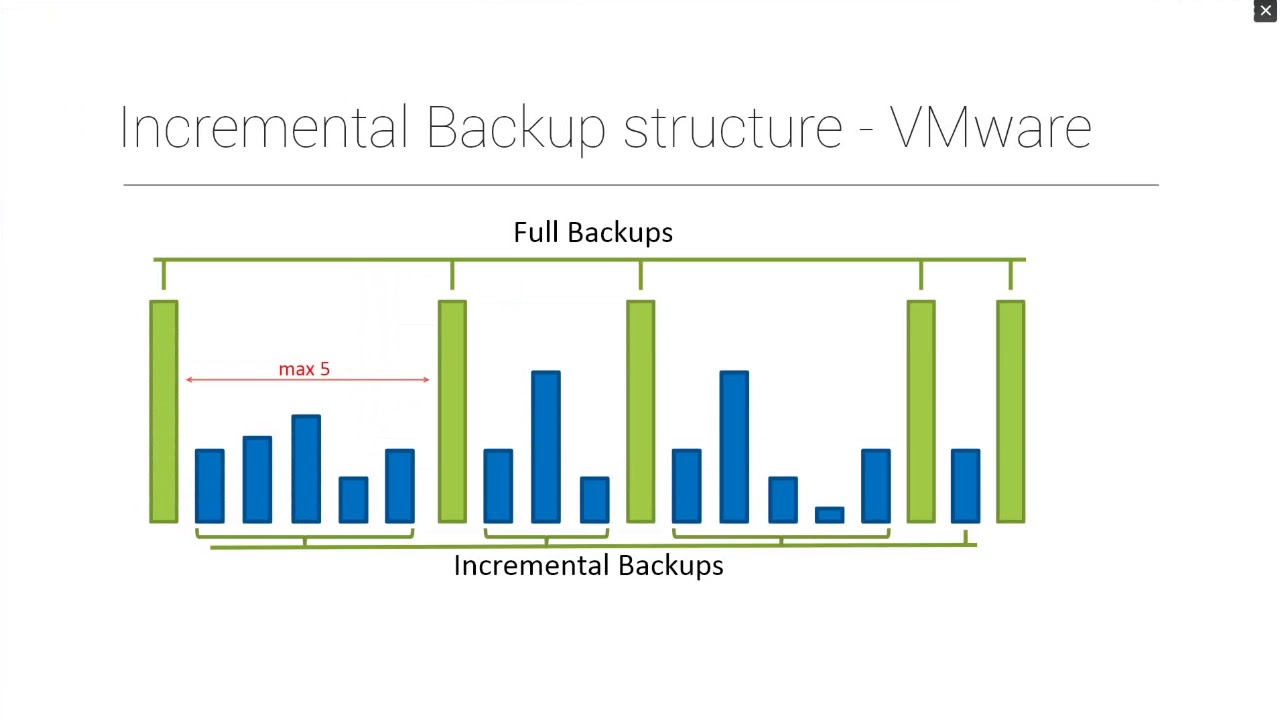 hight resolution of virtual environment disaster recovery
