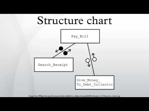 structure chart youtube