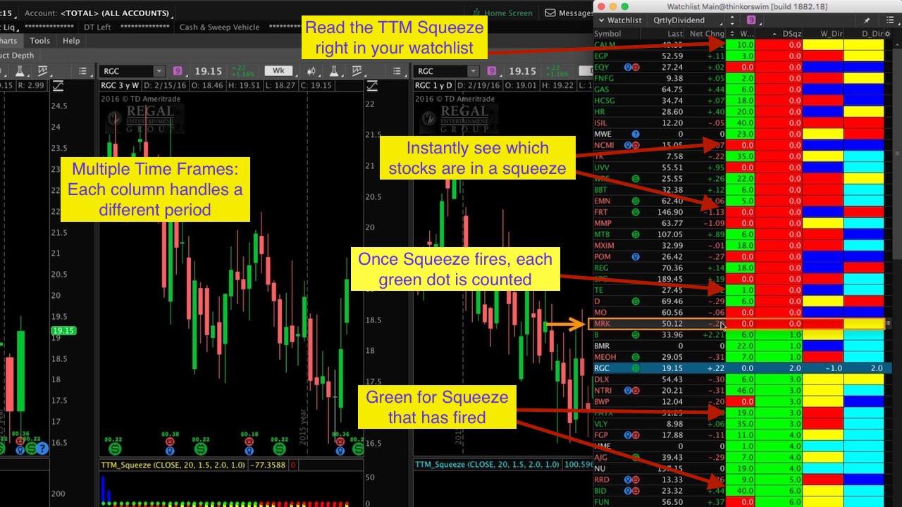 Thinkorswim Watchlist TTM Squeeze