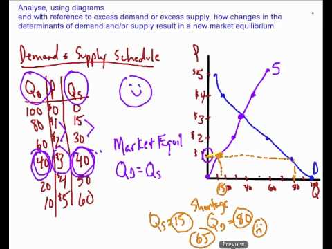 Market Equilibrium and Changes in Supply and Demand