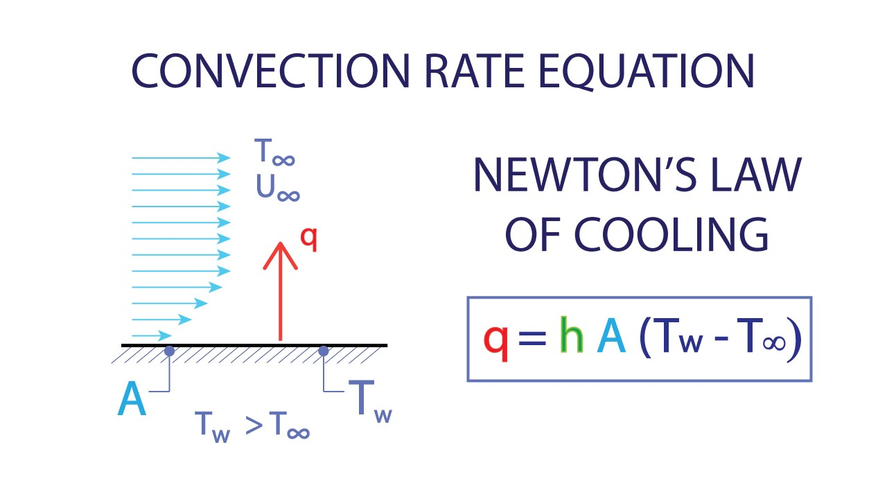 heat transfer l2 p2 - convection rate equation - newton's law of