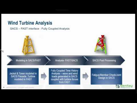 Advanced Wave, Wind, and Turbine Load Analysis