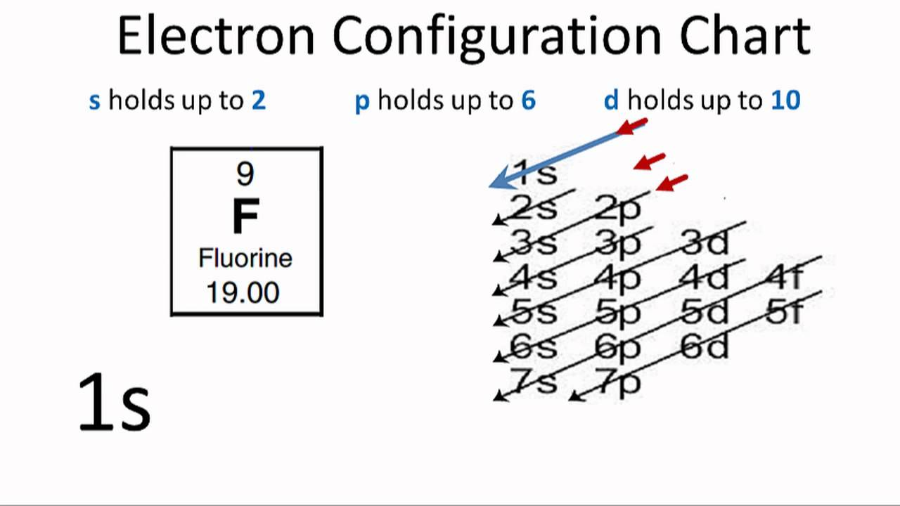 fluorine electron configuration youtube : fluorine orbital diagram - findchart.co