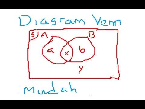 Menyelesaikan soal diagram venn tanpa gambar youtube menyelesaikan soal diagram venn tanpa gambar ccuart Image collections