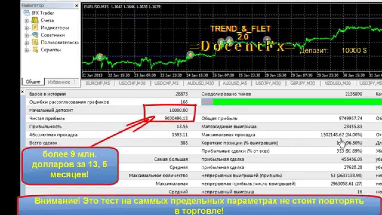Trend forex 2.0 unduhan gratis