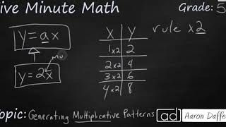5th Grade Math Generating Multiplicative Patterns