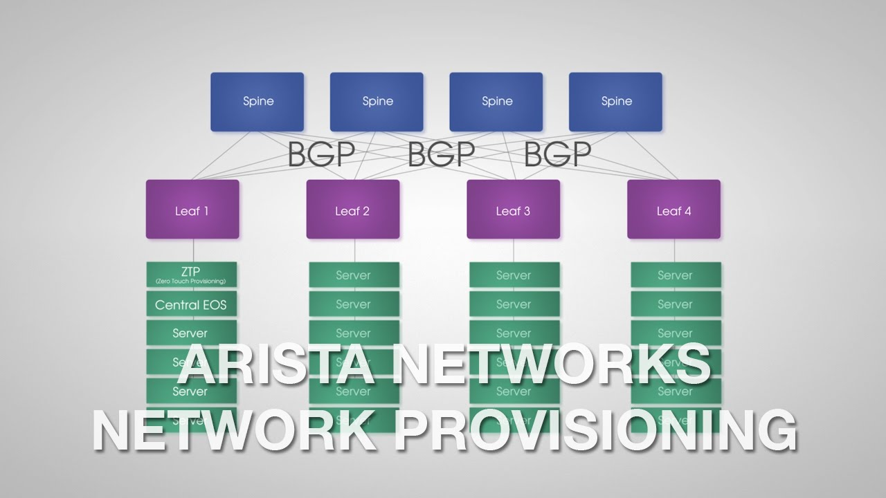 Arista Cloud Networking Solutions | Gyrocom