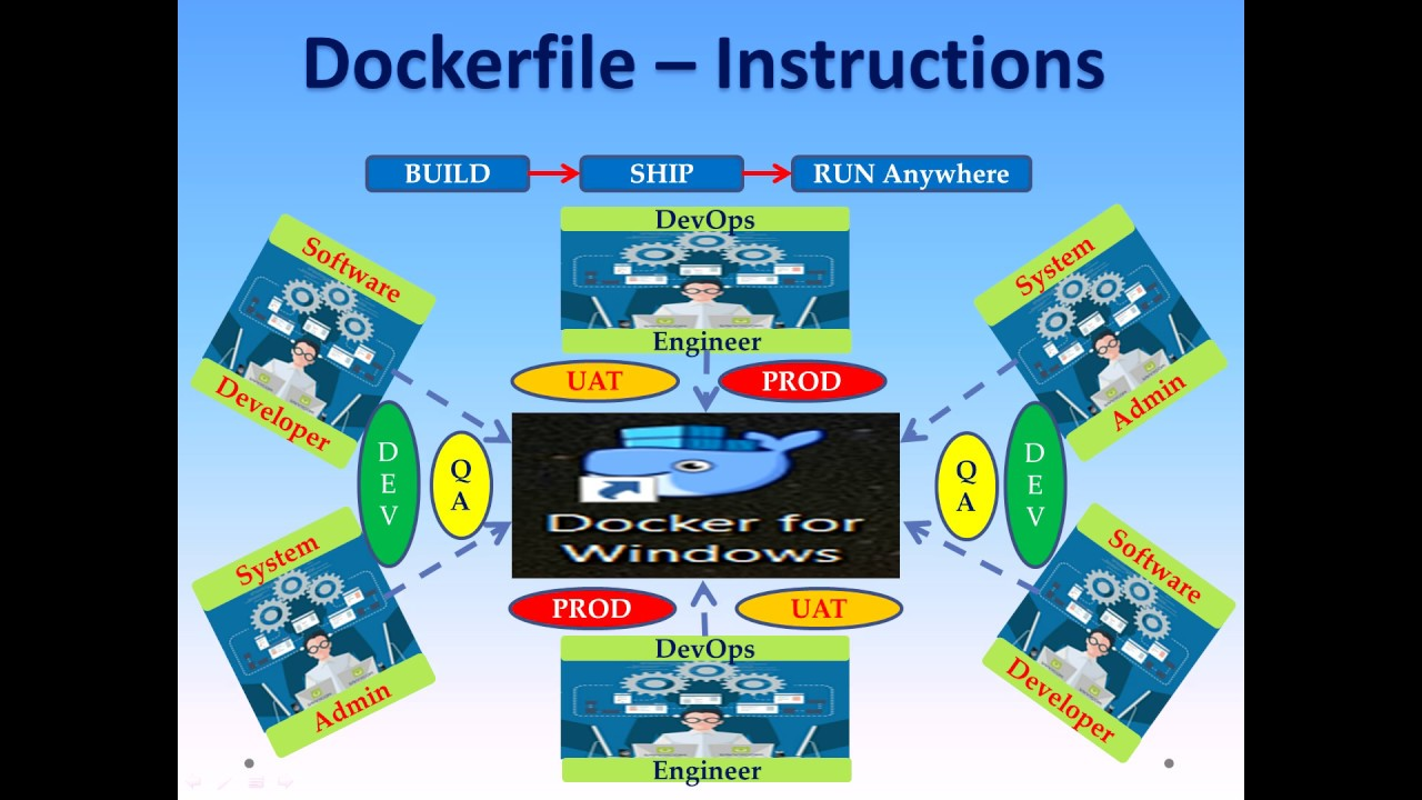 Docker Tutorial - Dockerfile Instructions (ADD, COPY and ARG) - Part5