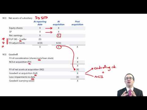ACCA P2 Basic group structure - Consolidated statement of fi