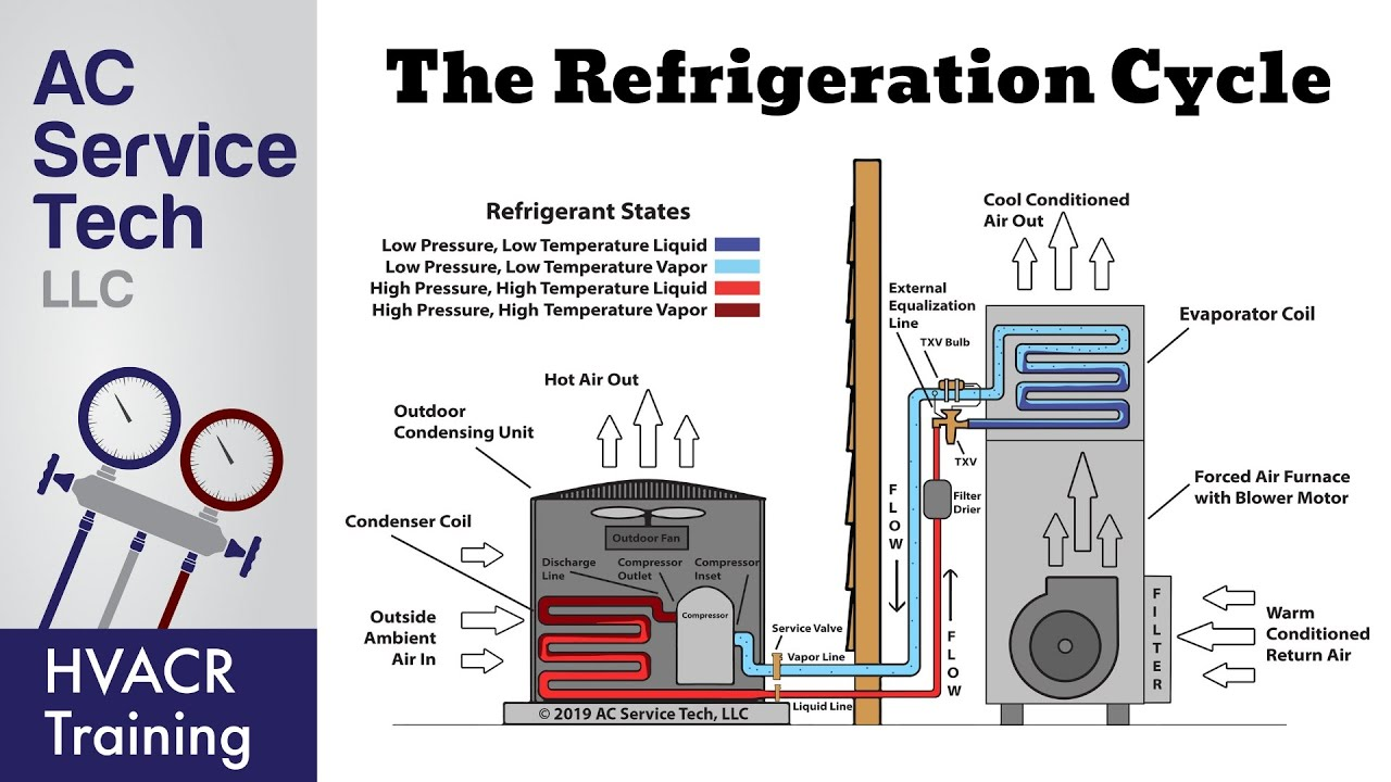 the refrigeration cycle explained step by step  [ 1280 x 720 Pixel ]