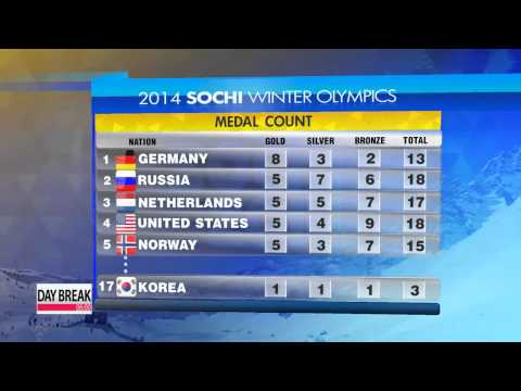 Medal count after Day-10 of Sochi