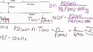 Ultrasound Physics: Duty Factor