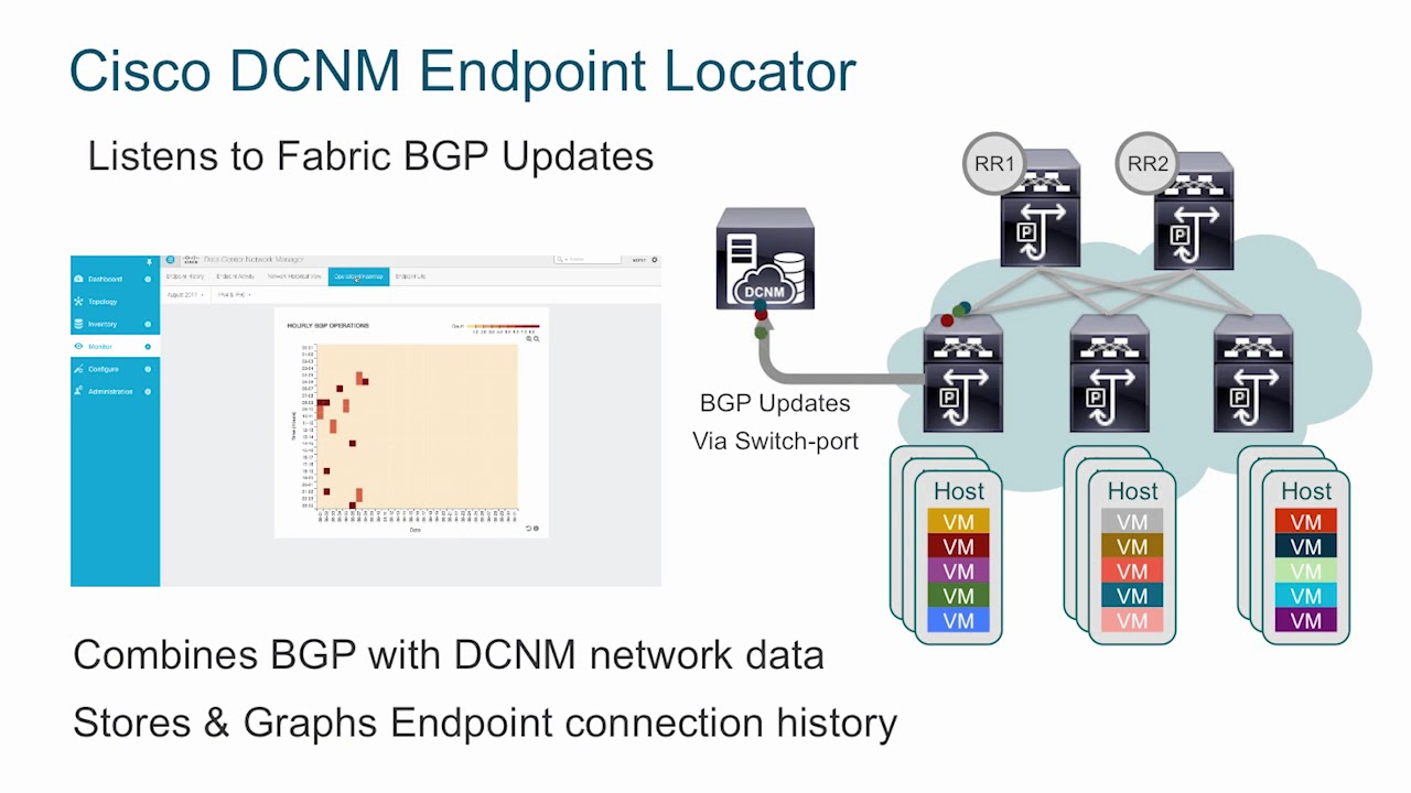 Demo: Locating Hosts and Virtual Machines on Cisco Nexus 9000 VXLAN-EVPN  Fabrics