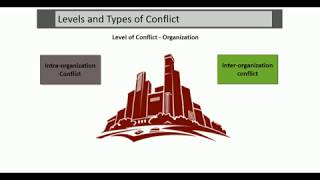 Levels and Types of Conflict