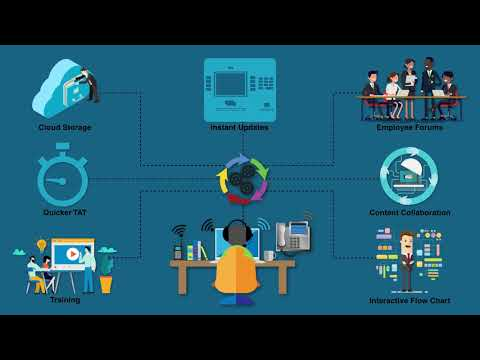 Knowledge Management System - A Quick Overview   Kapture CRM