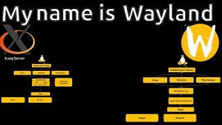 My name is Wayland